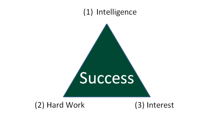 Success Triangle
