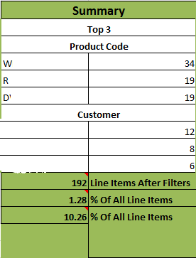 The front page of the Excel program contains a summary that allows the user to see the most important numbers without searching throught the file.